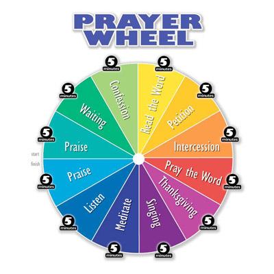 Praying wheel